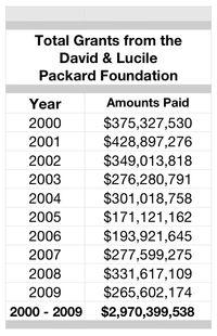 Pack $2.9 Billion