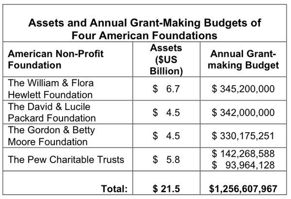 Open Letter to Four U S  Foundations (Hewlett, Packard