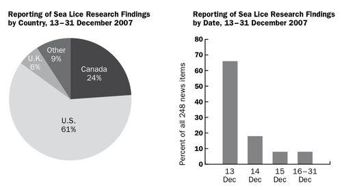Sea Lice Media Figures