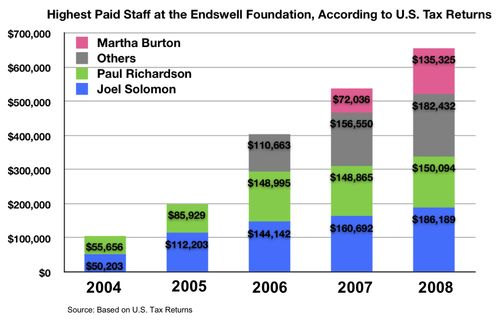 Endswell Salaries 2004-2008