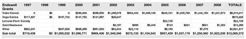 Tab Endswell Grants $12 Million