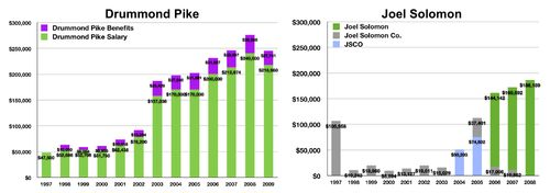 Pike & Solomon Salaries
