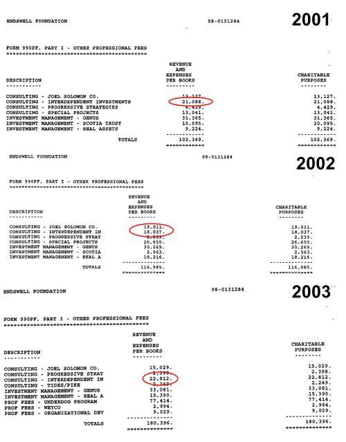 VV IIL Ltd. 2001-2003