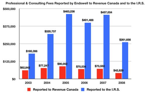 Fig Endswell Prof & Cons Serv RevCan vs. IRS