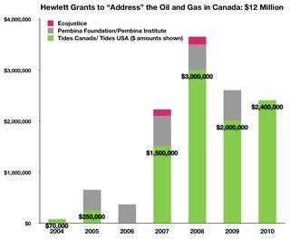 Fig Hewlett Oil & Gas $12 Million