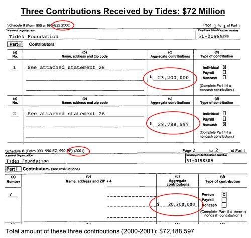 Tides $72 Million