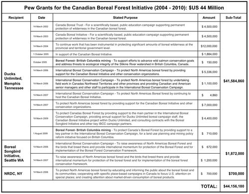 Tab Pew Boreal Grants $44,156,180