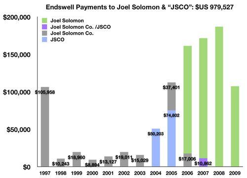 * RC Joel Solomon $979,527