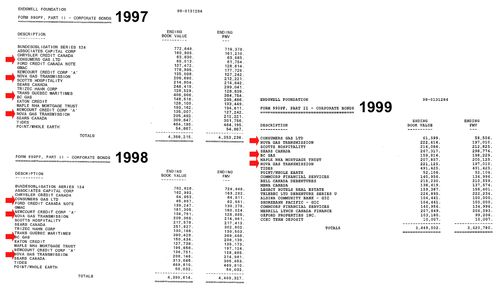 Endswell Bonds 1997-1999