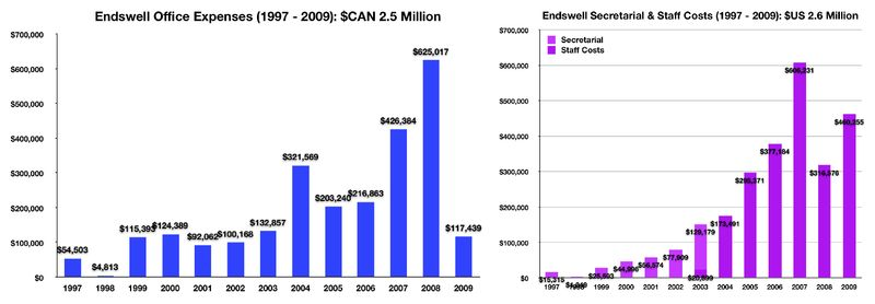 Figs Endswell Office & Staff Costs