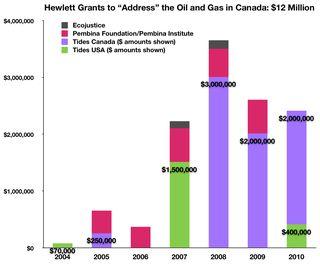 Fig Hewlett $12 Million