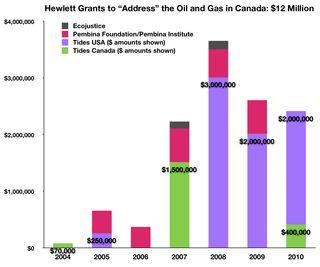 Fig Hewlett Grants $12 Million