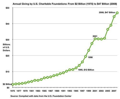 Fig USA Foundations Giving 1975-2008