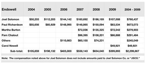 Tab Endswell Salaries 2004-2009