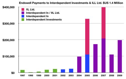 Fig Endswell IIL Ltd. $US1.4 Million