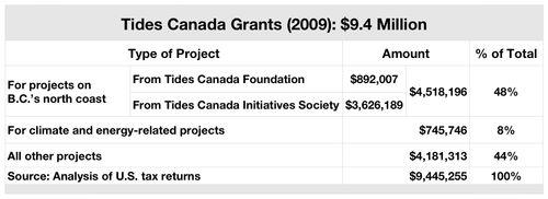 Tab TCF Grants Short Summary