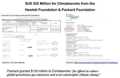 $520 for Climateworks