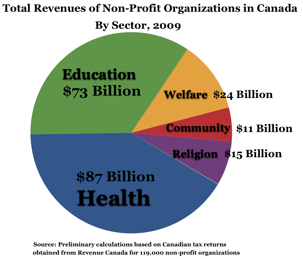 A rough overview of non profits in canada assets revenues figpie revenue by sector 2009 nvjuhfo Gallery