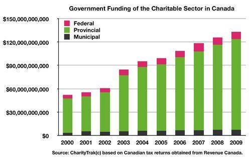 Fig Govt Spending CharityTrak