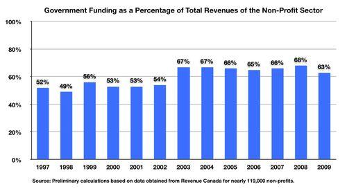 CharityTrak Fig Govt Funding %