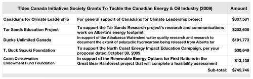 Tab TCIS Climate & Energy $745,746