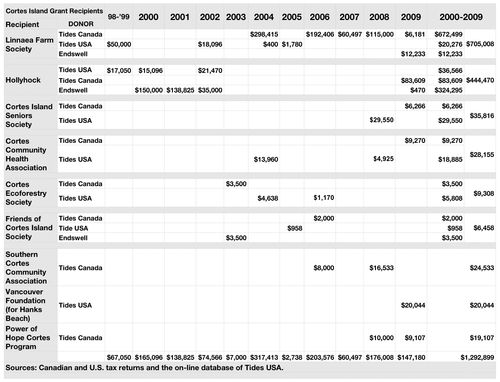 Tab Tides Cortes $1,292,899