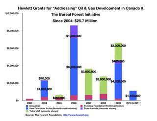 Fig Hewlett $25.7 Million