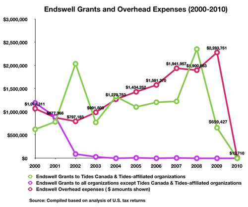 Fig Endswell $11.4 M Q (2000-2010)