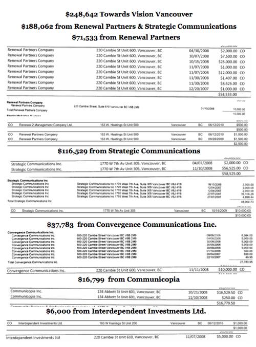 VV $248,642