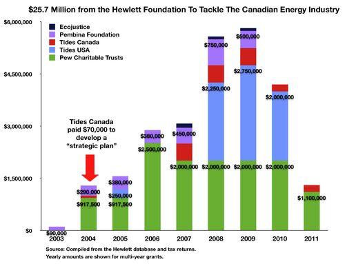 Fig Hewlett $25.7 Million BY YEAR
