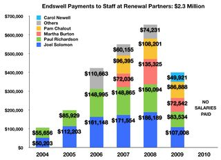 Fig Renewal Endswell Staff Salaries