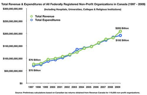 Fig Rev & Expend 119,000 1997-2009