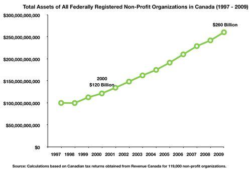 Fig Tot Assets $120 - $260 BILLION