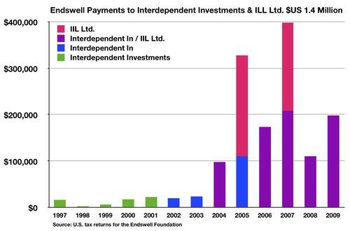 Fig Endswell IIL Ltd. $1.4 Million