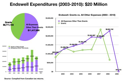 Endswell OVERVIEW 2003-2010