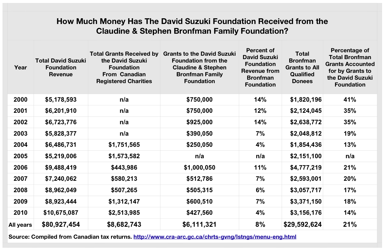 David Suzuki Foundation Heavily Funded By Founders of