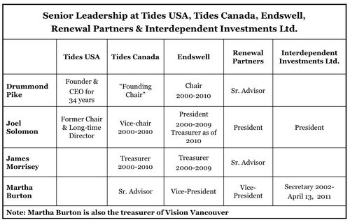 Tab Sr. Leadership 4x5