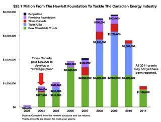 Fig Hewlett Energy $25.7 Million