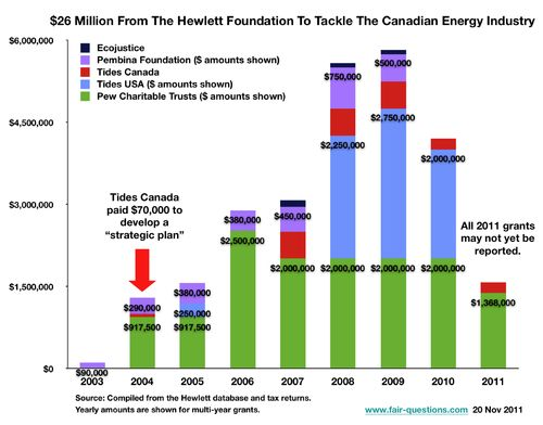 Fig $26 Million Hewlett Energy