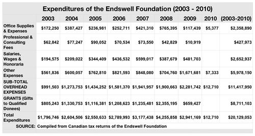 Tab Endswell Expenditures (2003-2010)