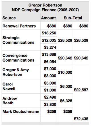 Tab NDP Gregor Finance $72,438