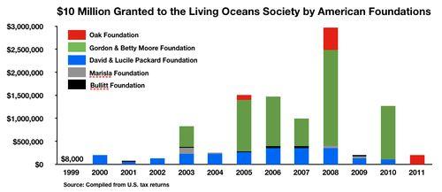 Fig LOS $10 Million USA Foundations