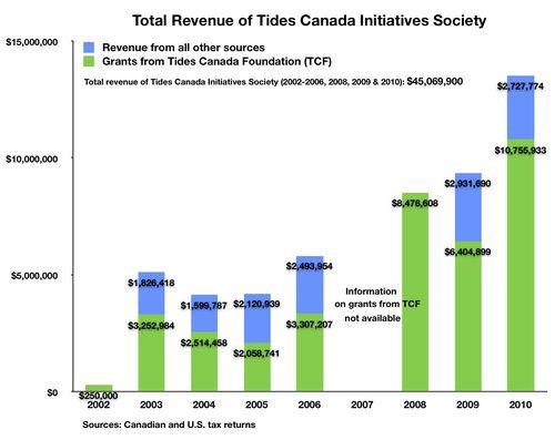 Fig TCF TCIS $45,069,900 b