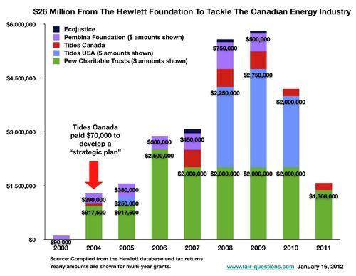 Fig Hewlett $26 Million 16Jan2012