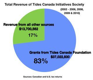 Fig(pie) TCF TCIS $45,069,900