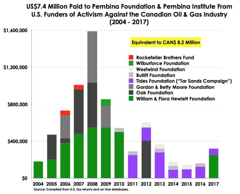 Fig Pembina U.S. Funds