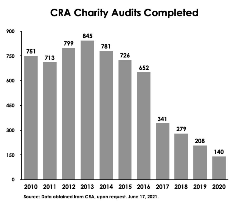 Fig CRA Charity Audits Completed