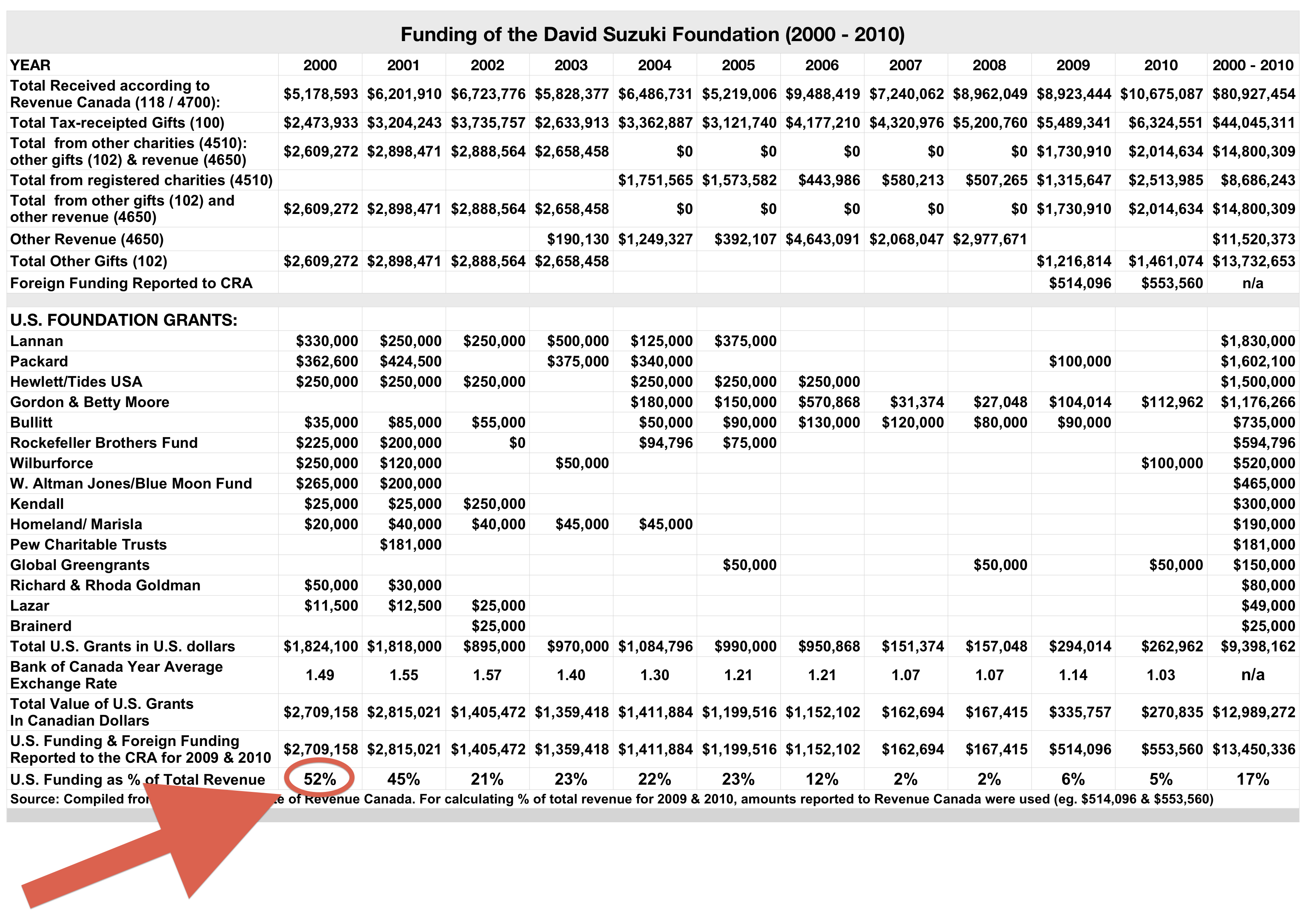 13 million paid to the david suzuki s foundation from u s