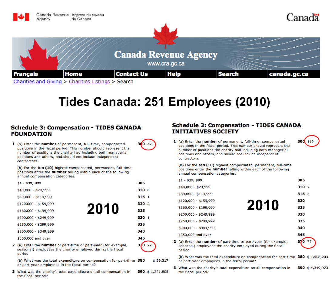 20 questions for tides canada rethink campaigns